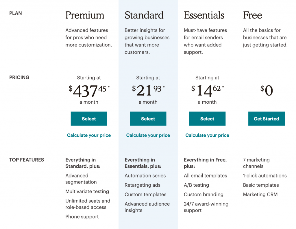 Mailchimp pricing structure in AUD